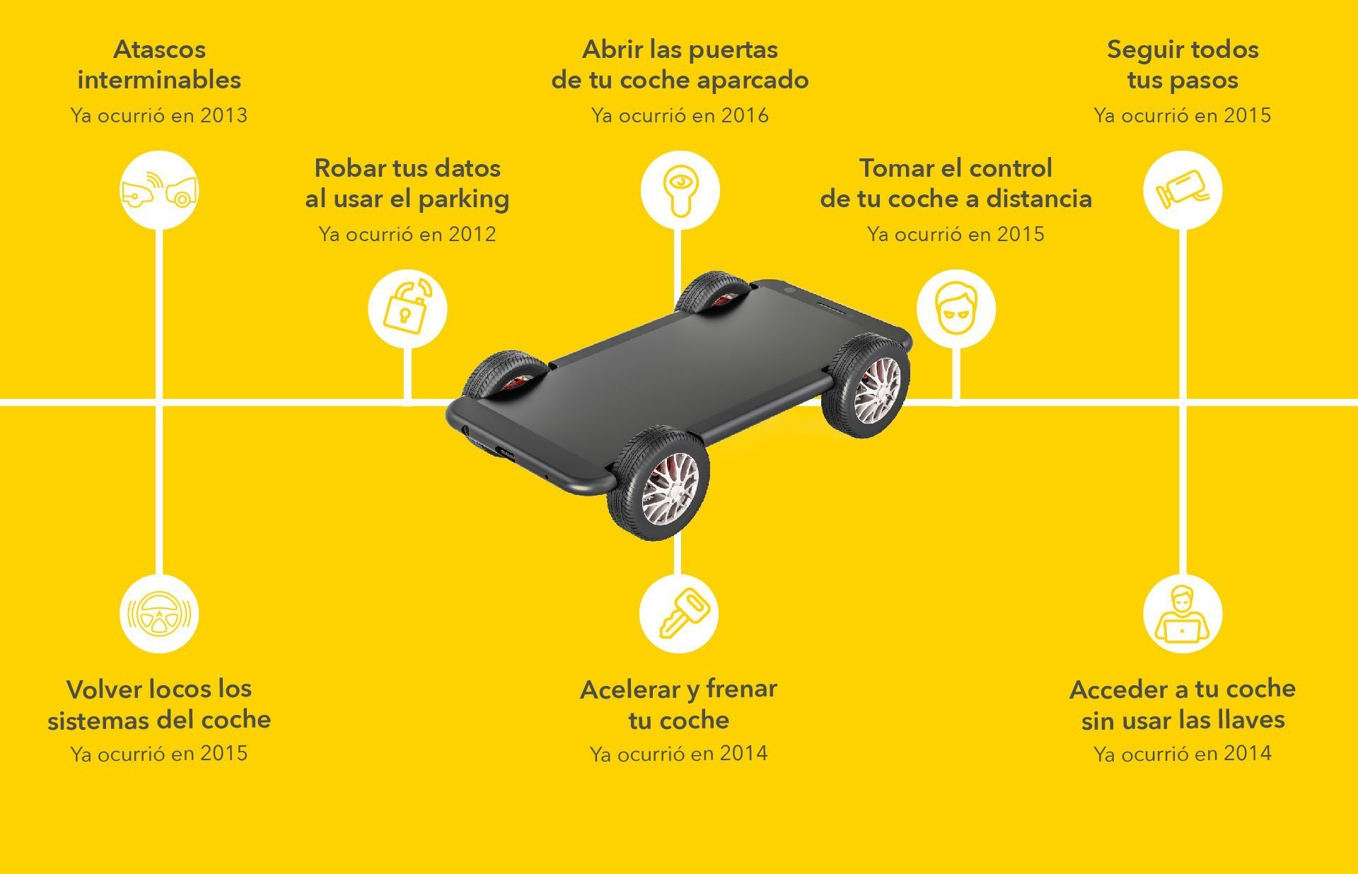 Línea de tiempo con casos reales de coches crackeados con robo de datos, toma de control del coche, seguimiento, etc.