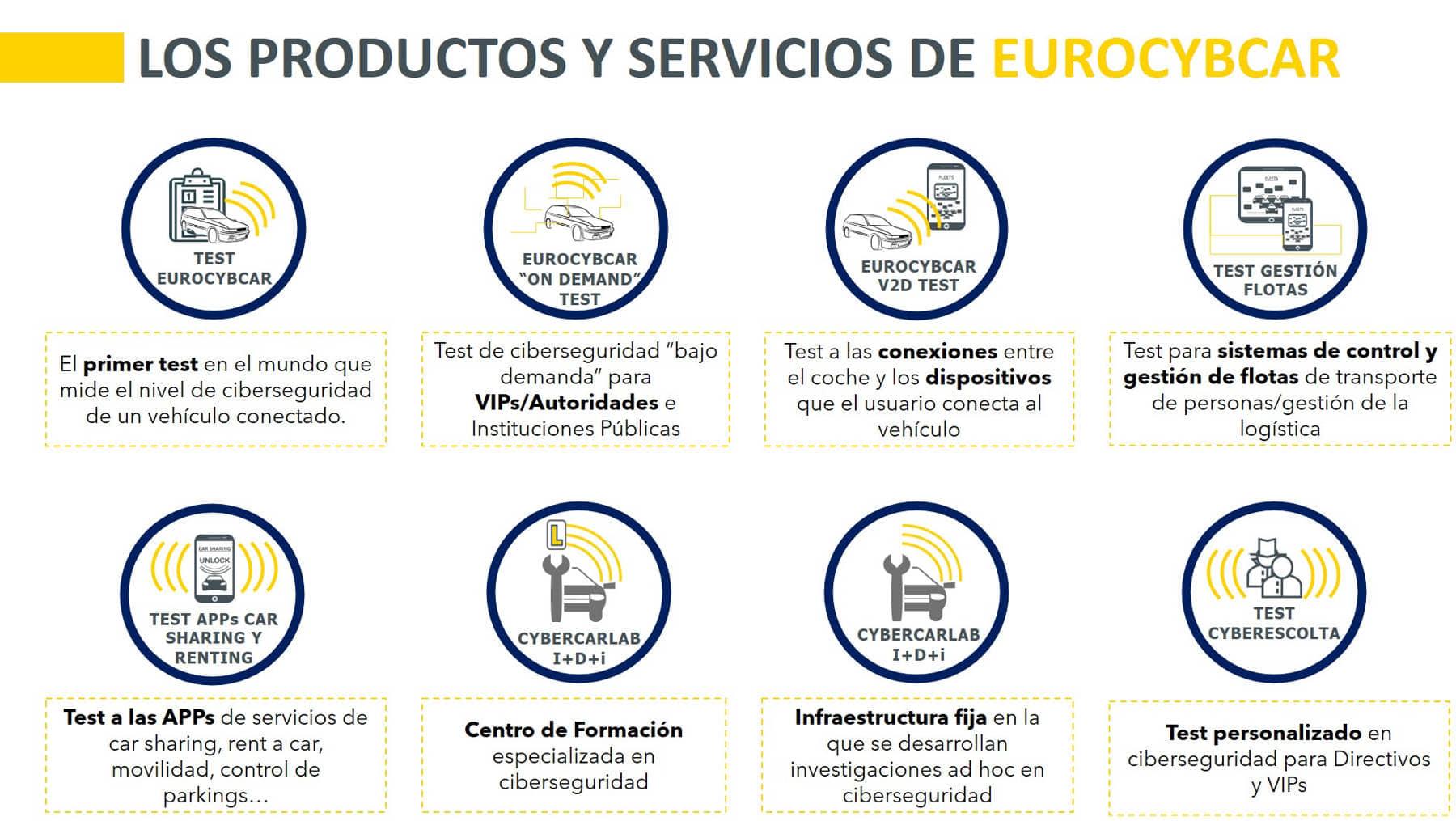 Productos de EUROCYBCAR